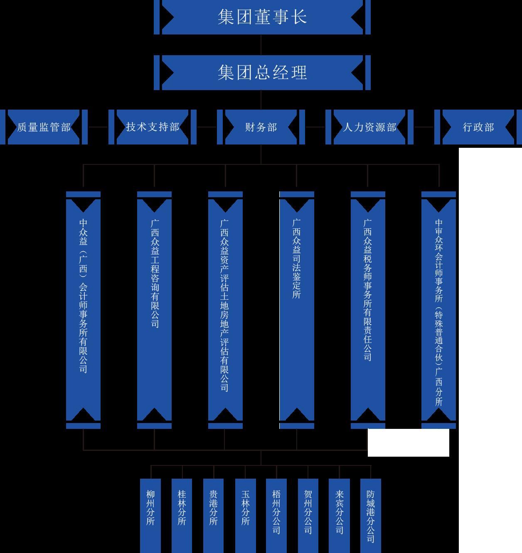 众益组织框架-web.png